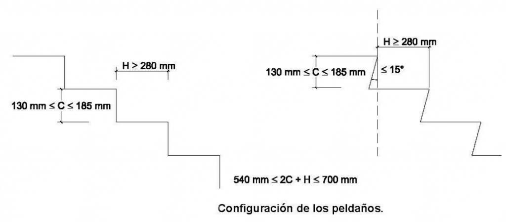 configuracion de los peldaños