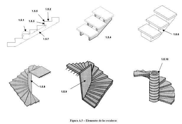 elementos de las escaleras