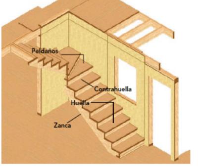 componentes de una escalera